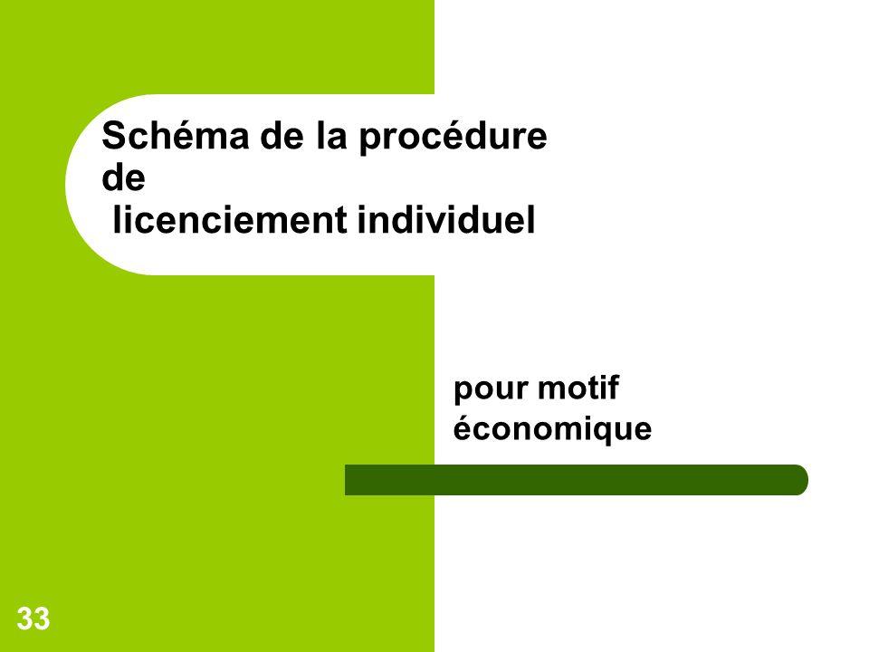 Schéma de la procédure de licenciement individuel