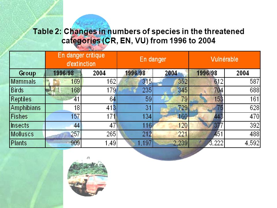 Table 2: Changes in numbers of species in the threatened categories (CR, EN, VU) from 1996 to 2004