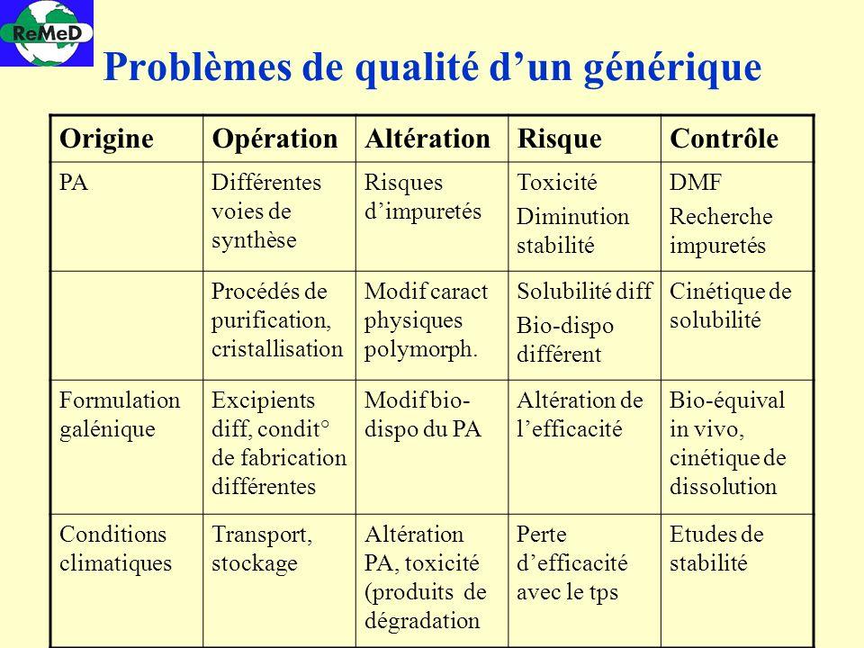 Problèmes de qualité d'un générique