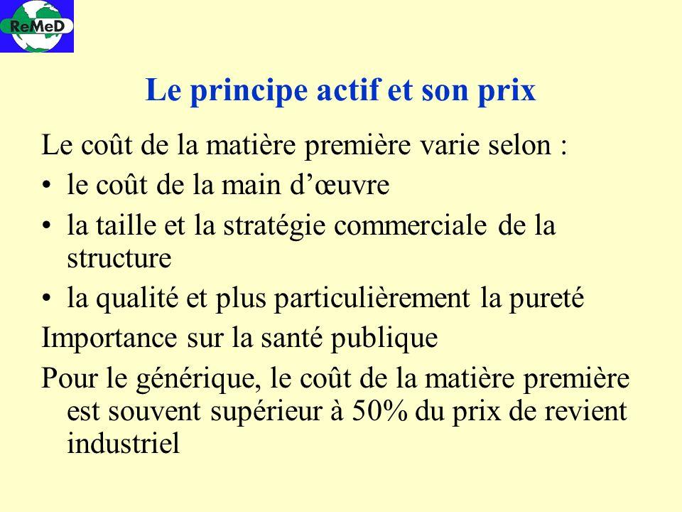 Le principe actif et son prix