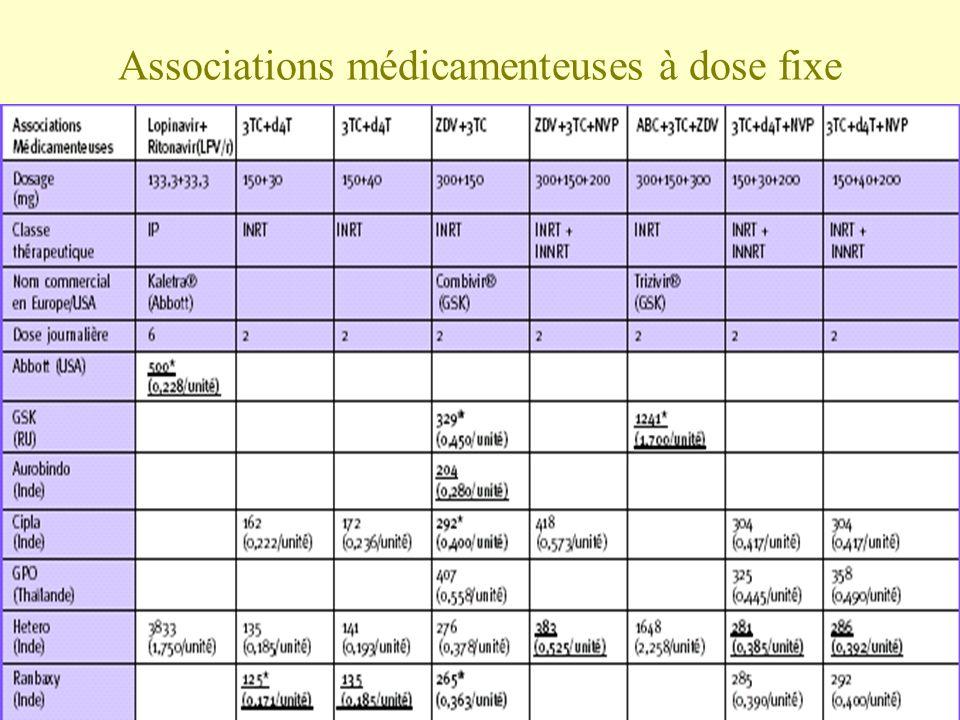 Associations médicamenteuses à dose fixe