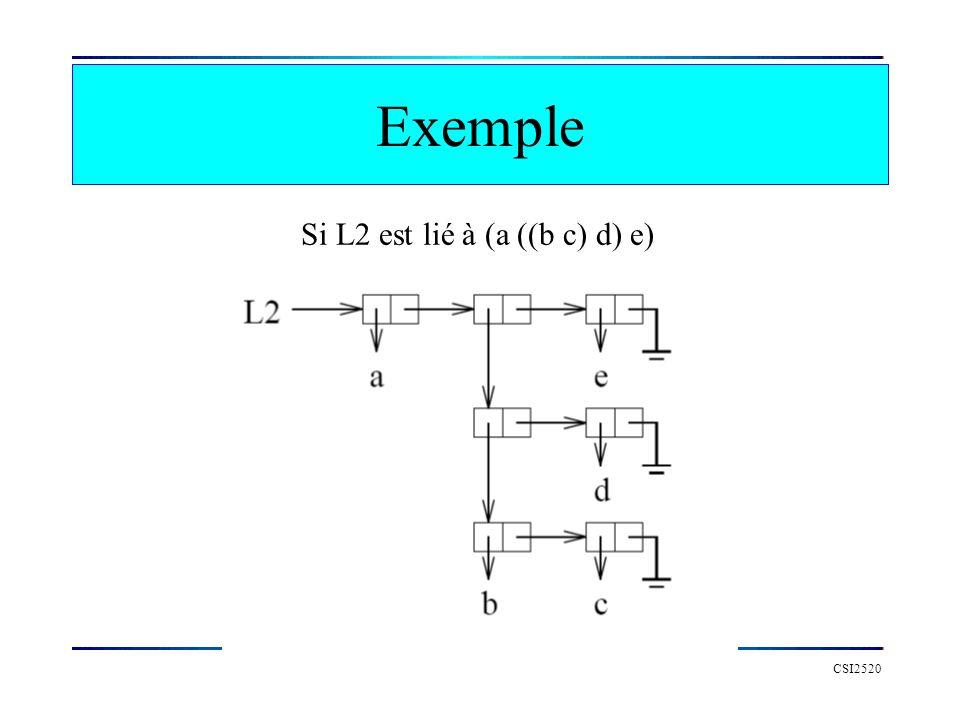 Exemple Si L2 est lié à (a ((b c) d) e) CSI2520