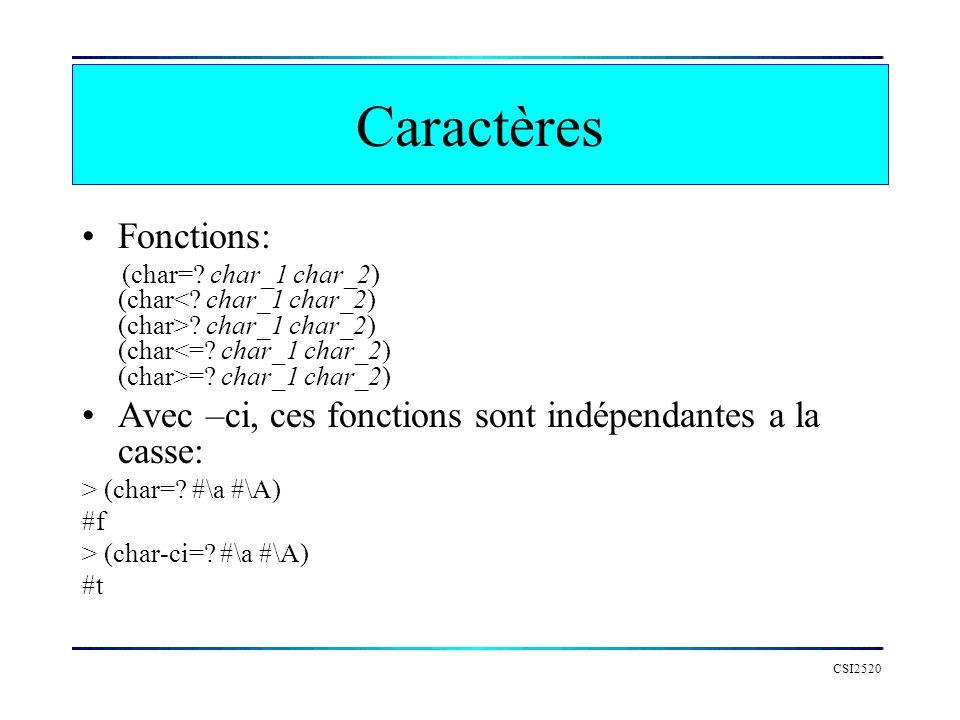 Caractères Fonctions: