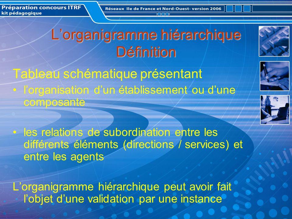 L'organigramme hiérarchique Définition