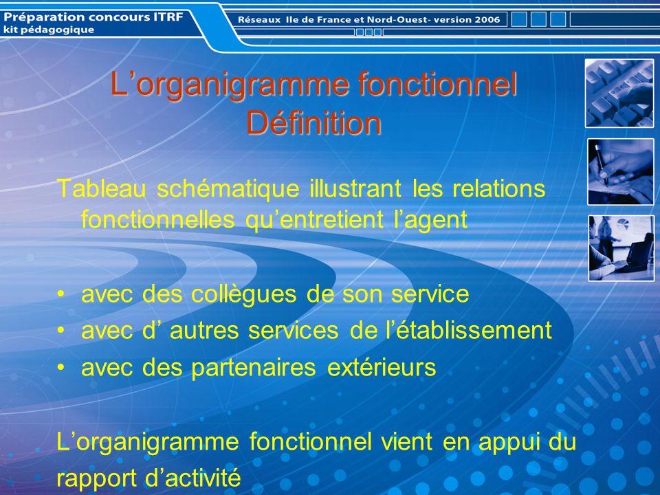 L'organigramme fonctionnel Définition