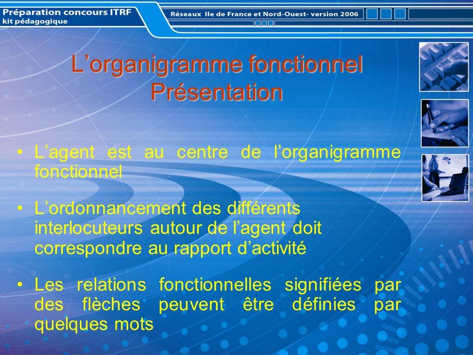 L'organigramme fonctionnel Présentation