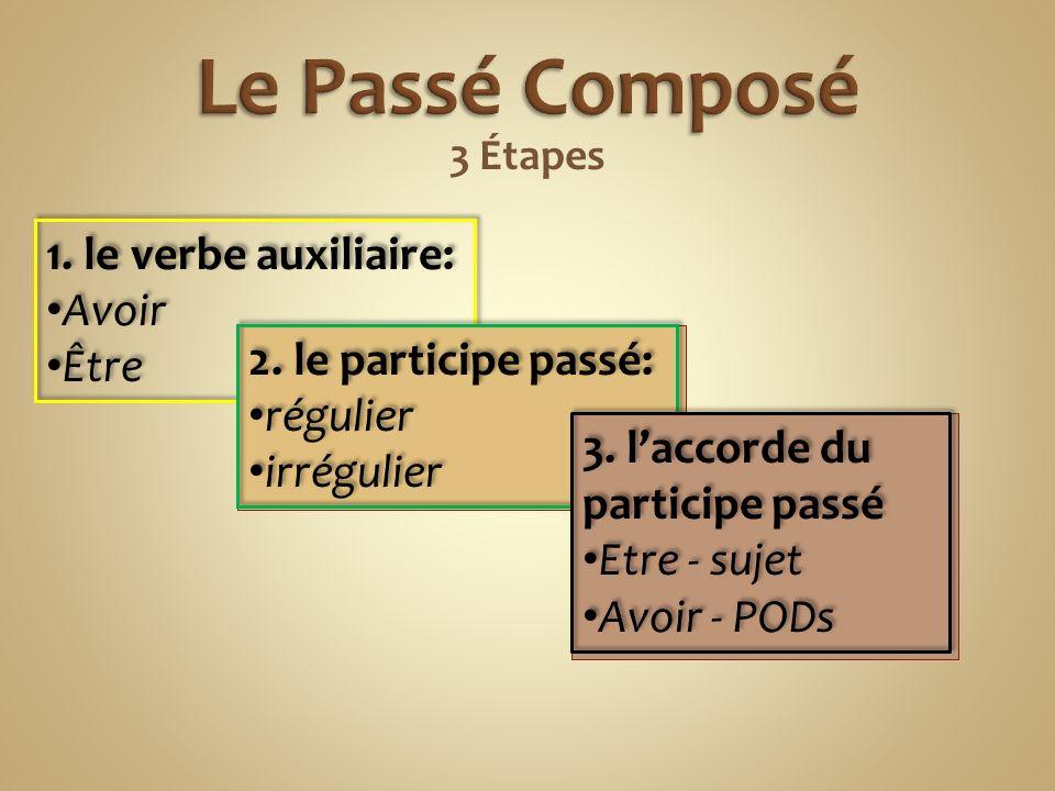 Le Passé Composé 1. le verbe auxiliaire: Avoir Être