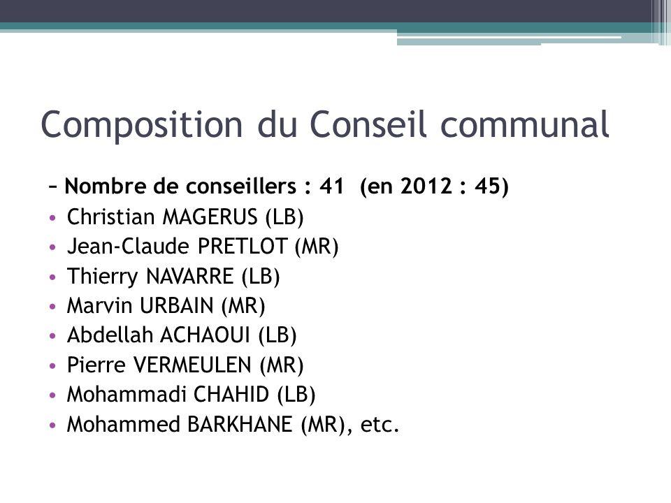 Composition du Conseil communal