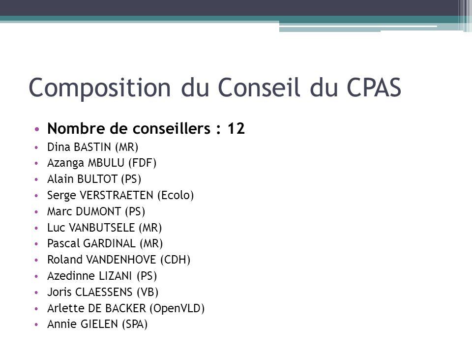 Composition du Conseil du CPAS