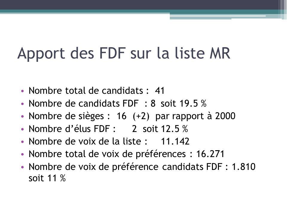 Apport des FDF sur la liste MR