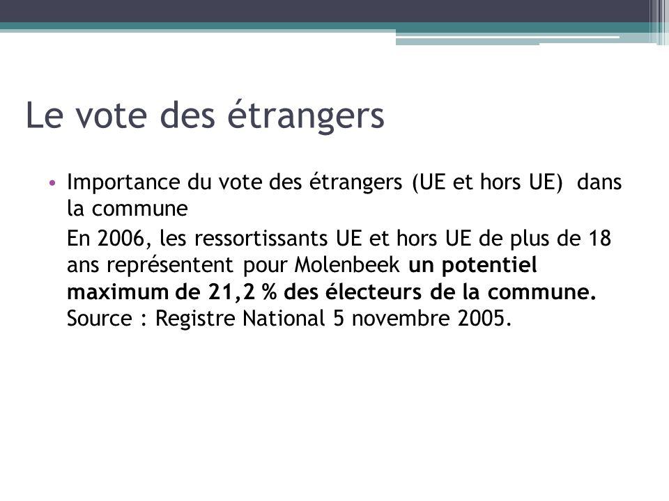 Le vote des étrangers Importance du vote des étrangers (UE et hors UE) dans la commune.