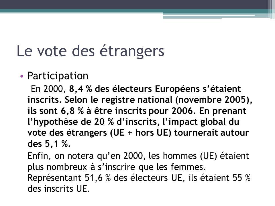 Le vote des étrangers Participation