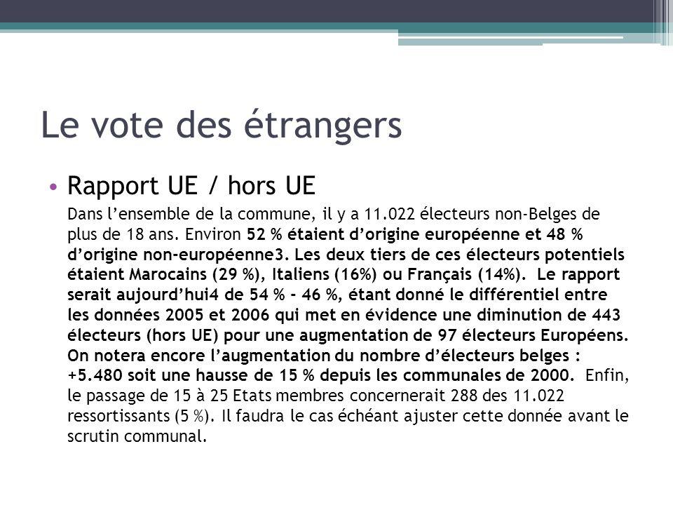 Le vote des étrangers Rapport UE / hors UE