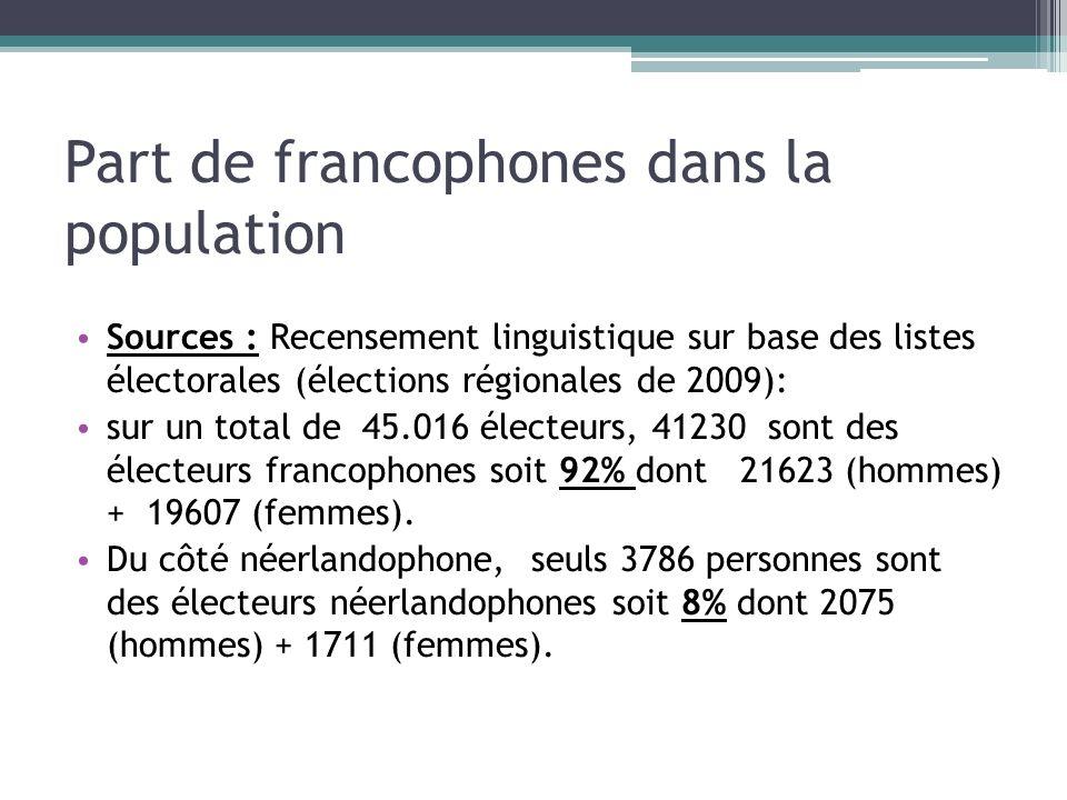 Part de francophones dans la population