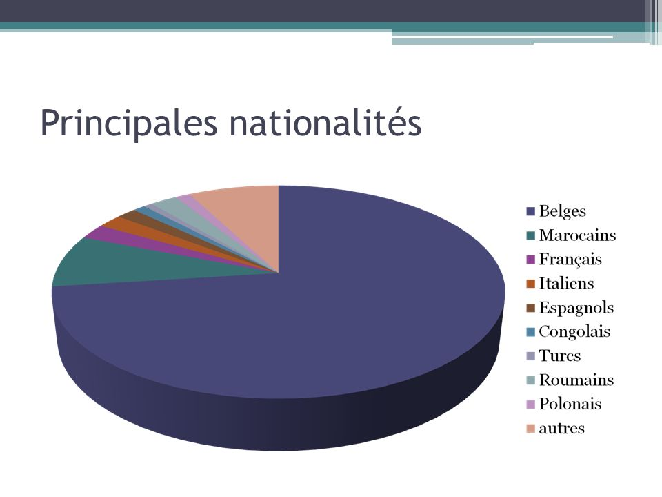 Principales nationalités