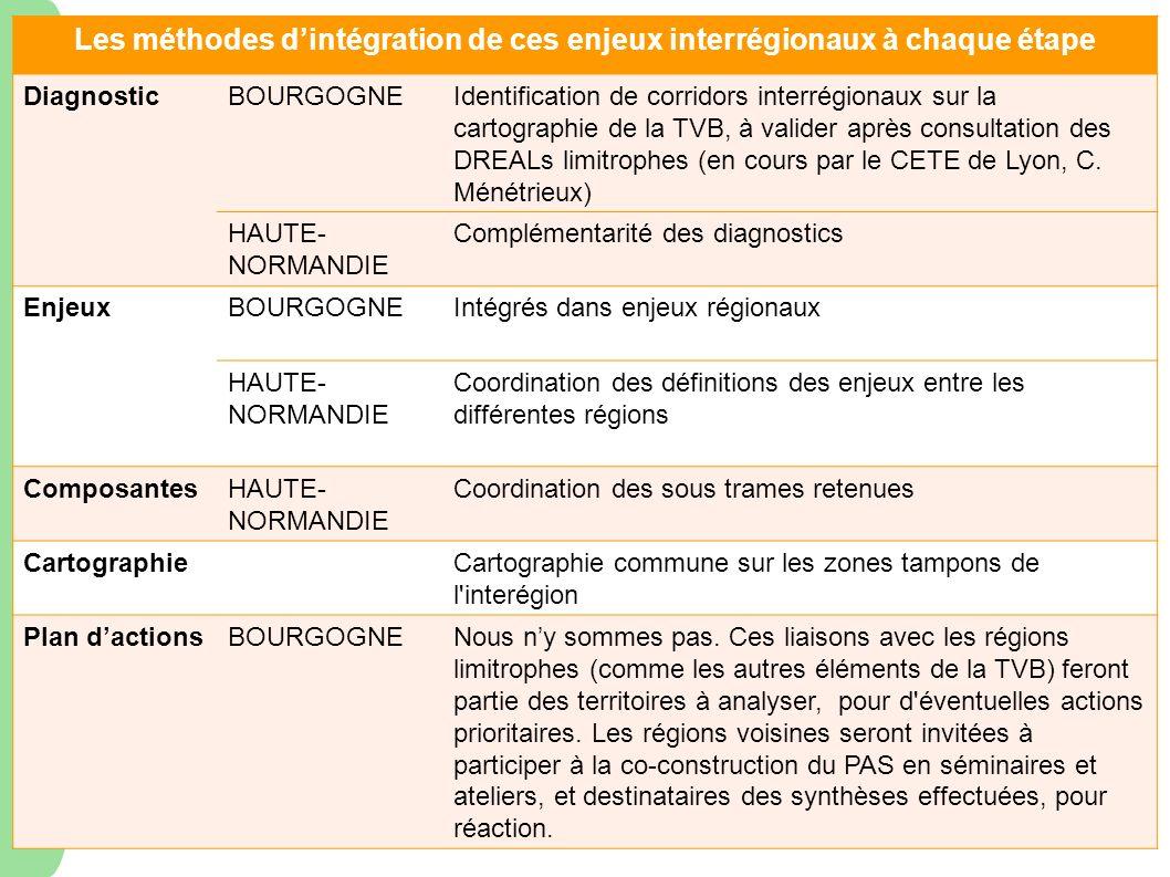 Les méthodes d'intégration de ces enjeux interrégionaux à chaque étape