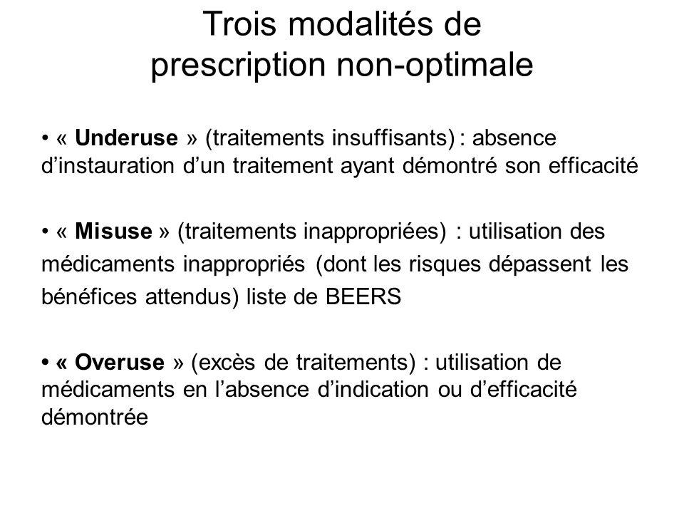 Trois modalités de prescription non-optimale