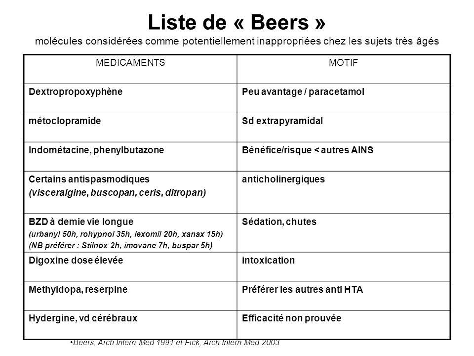 Liste de « Beers » molécules considérées comme potentiellement inappropriées chez les sujets très âgés