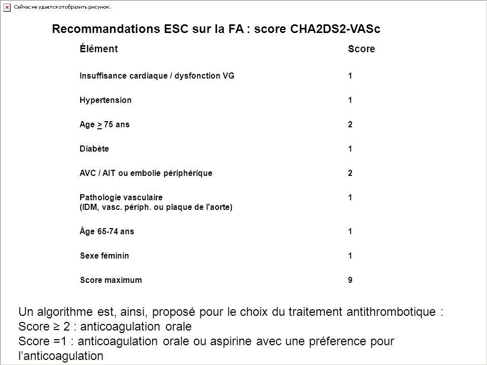 Recommandations ESC sur la FA : score CHA2DS2-VASc