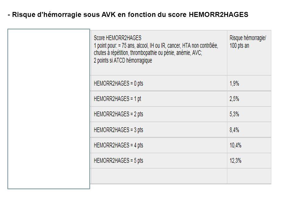 - Risque d hémorragie sous AVK en fonction du score HEMORR2HAGES