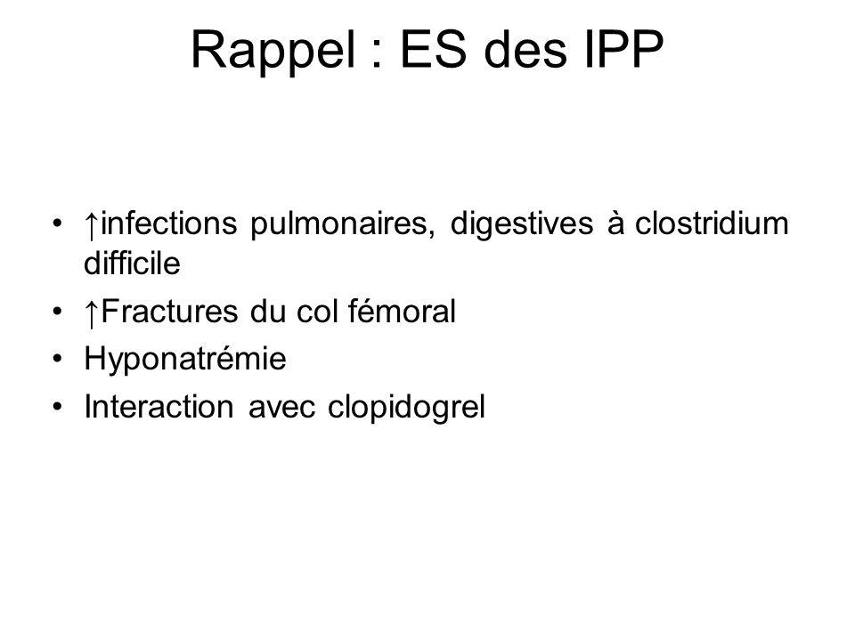Rappel : ES des IPP ↑infections pulmonaires, digestives à clostridium difficile. ↑Fractures du col fémoral.