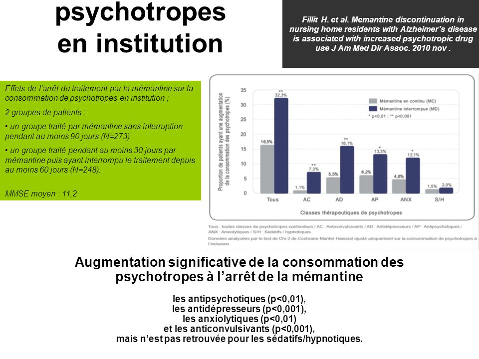 Fillit H. et al. Memantine discontinuation in nursing home residents with Alzheimer's disease is associated with increased psychotropic drug use J Am Med Dir Assoc. 2010 nov .