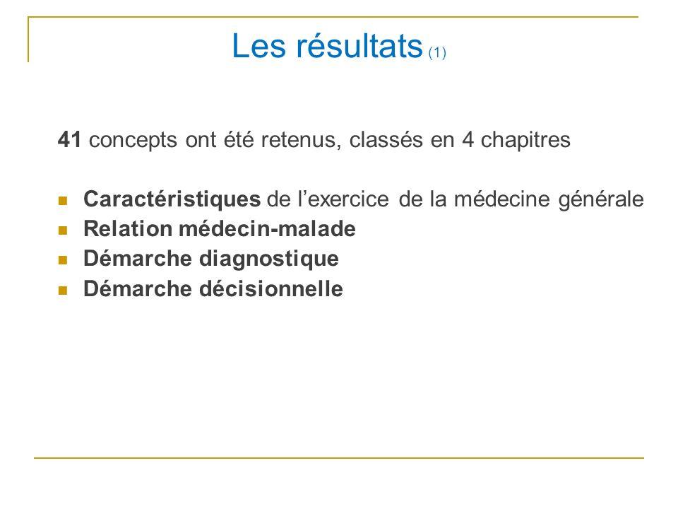 Les résultats (1) 41 concepts ont été retenus, classés en 4 chapitres