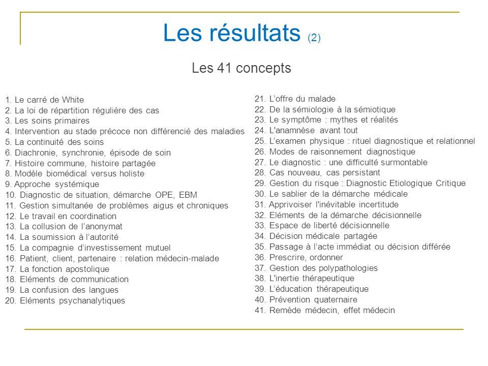 Les résultats (2) Les 41 concepts