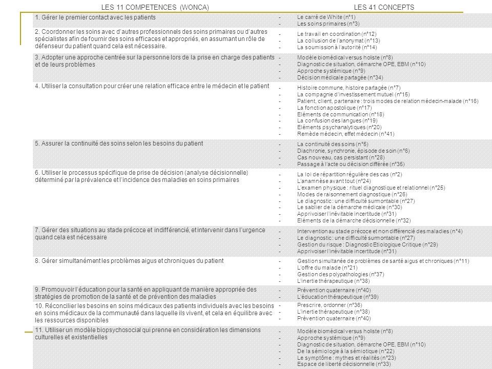 LES 11 COMPETENCES (WONCA)