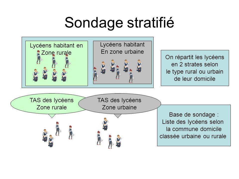 Sondage stratifié Lycéens habitant en Zone rurale Lycéens habitant