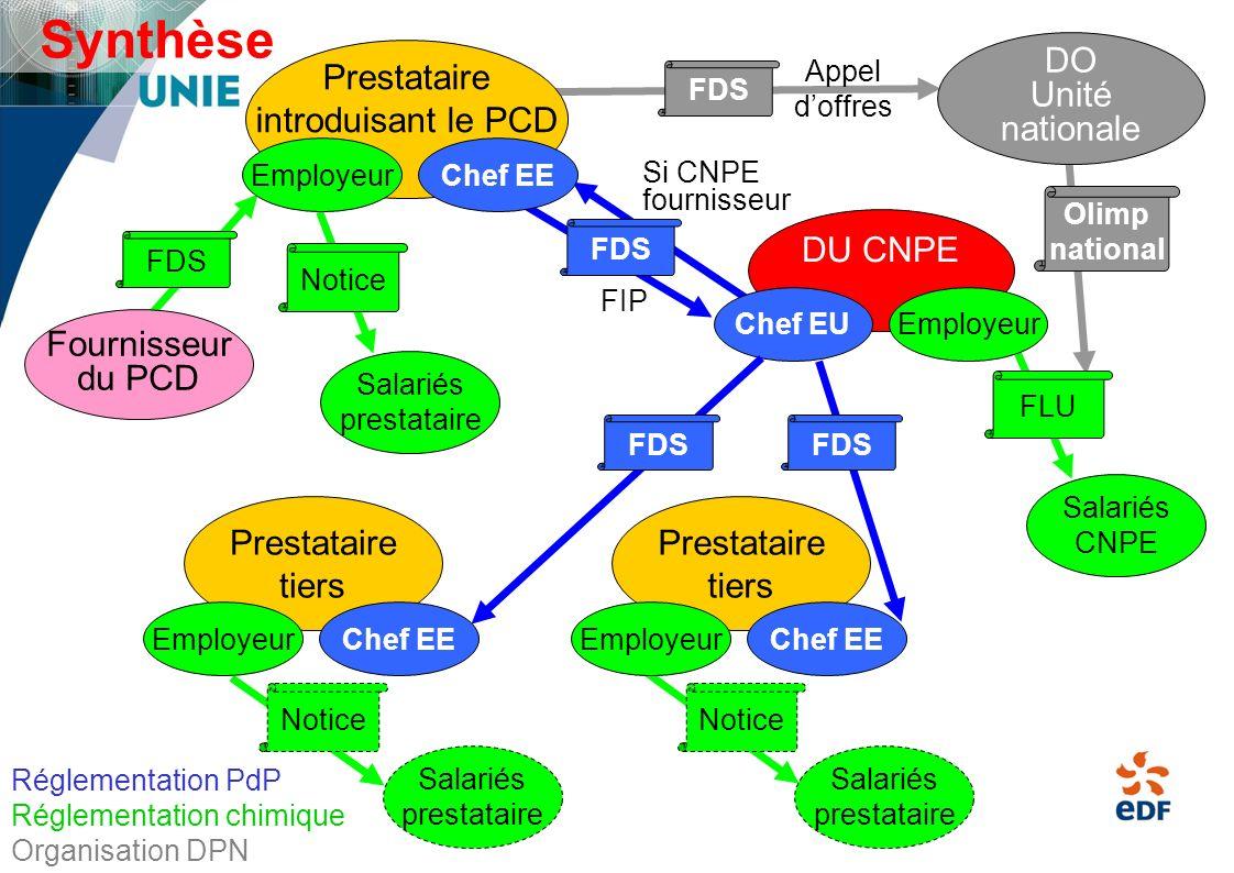 Synthèse DO Prestataire Unité introduisant le PCD nationale DU CNPE