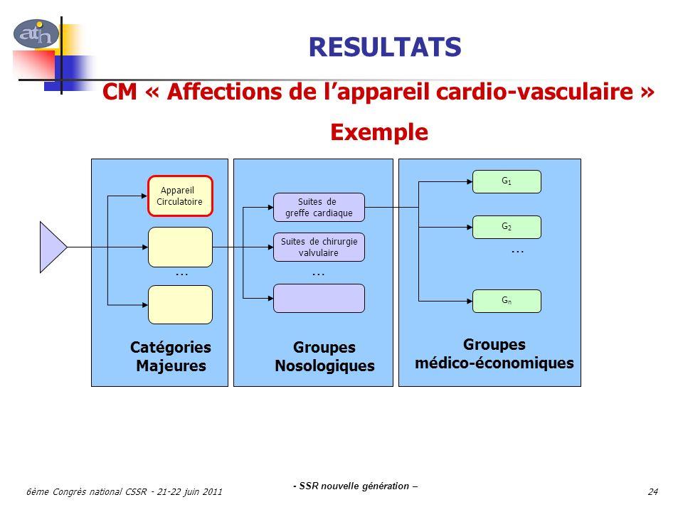 RESULTATS CM « Affections de l'appareil cardio-vasculaire » Exemple …