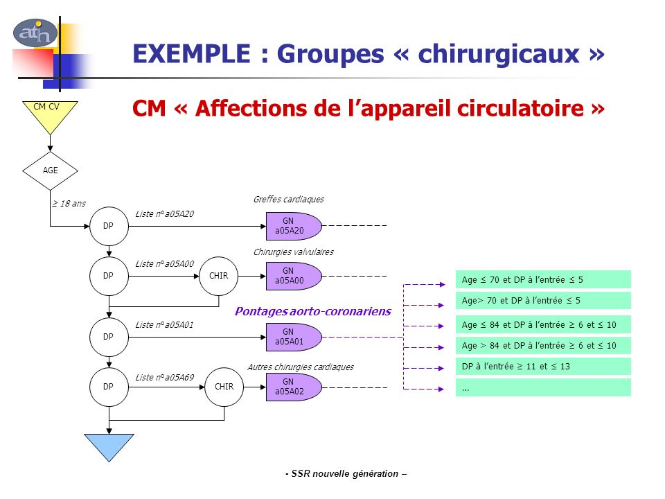 EXEMPLE : Groupes « chirurgicaux »