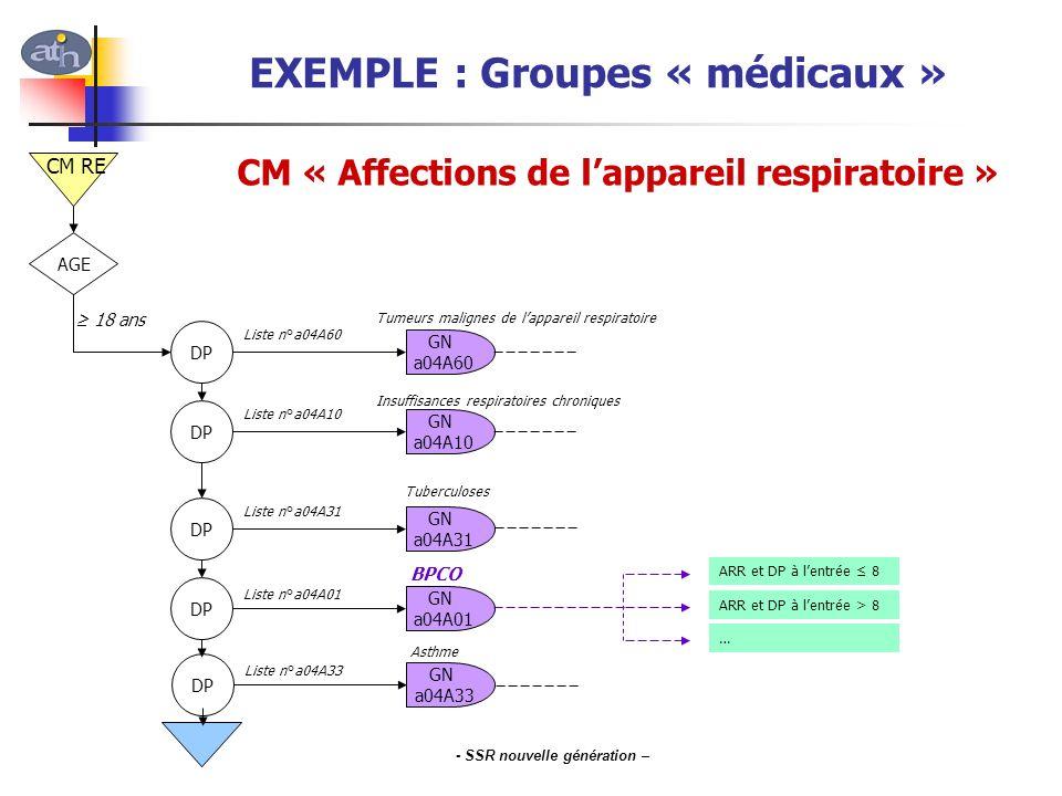 EXEMPLE : Groupes « médicaux »