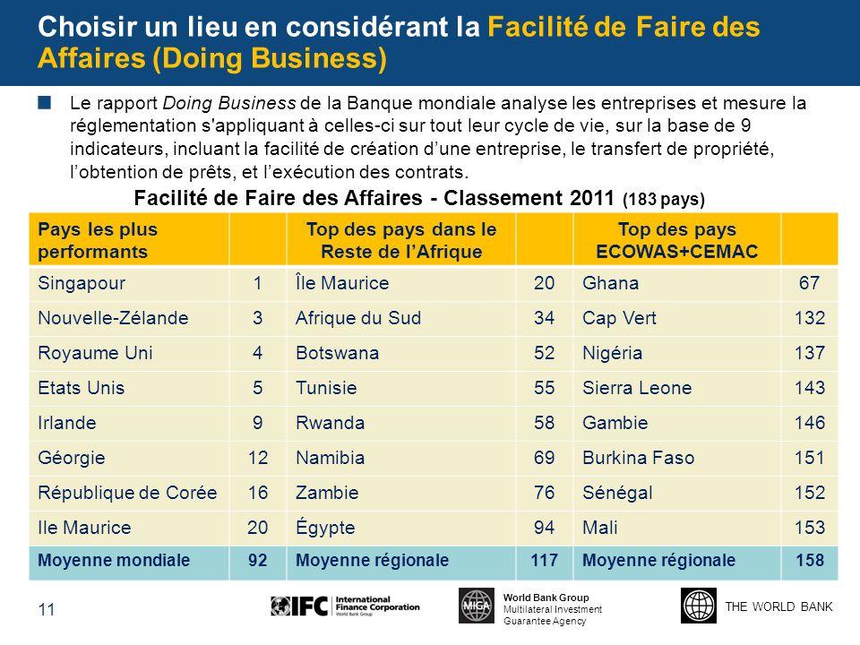 Choisir un lieu en considérant la Facilité de Faire des Affaires (Doing Business)