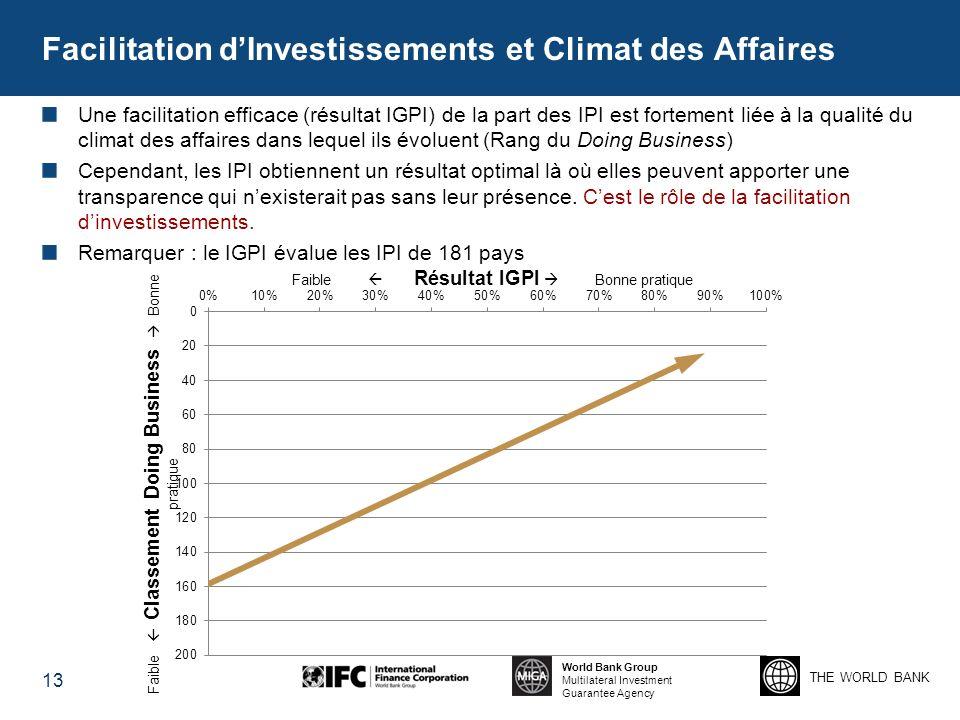 Facilitation d'Investissements et Climat des Affaires