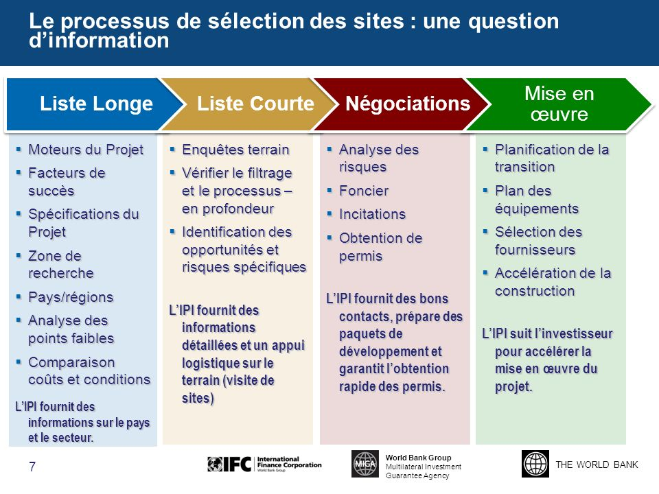 Le processus de sélection des sites : une question d'information