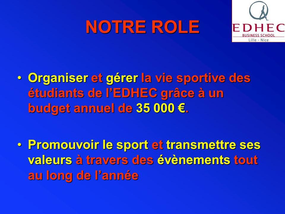 NOTRE ROLE Organiser et gérer la vie sportive des étudiants de l'EDHEC grâce à un budget annuel de 35 000 €.