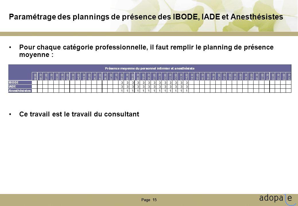 Paramétrage des plannings de présence des IBODE, IADE et Anesthésistes