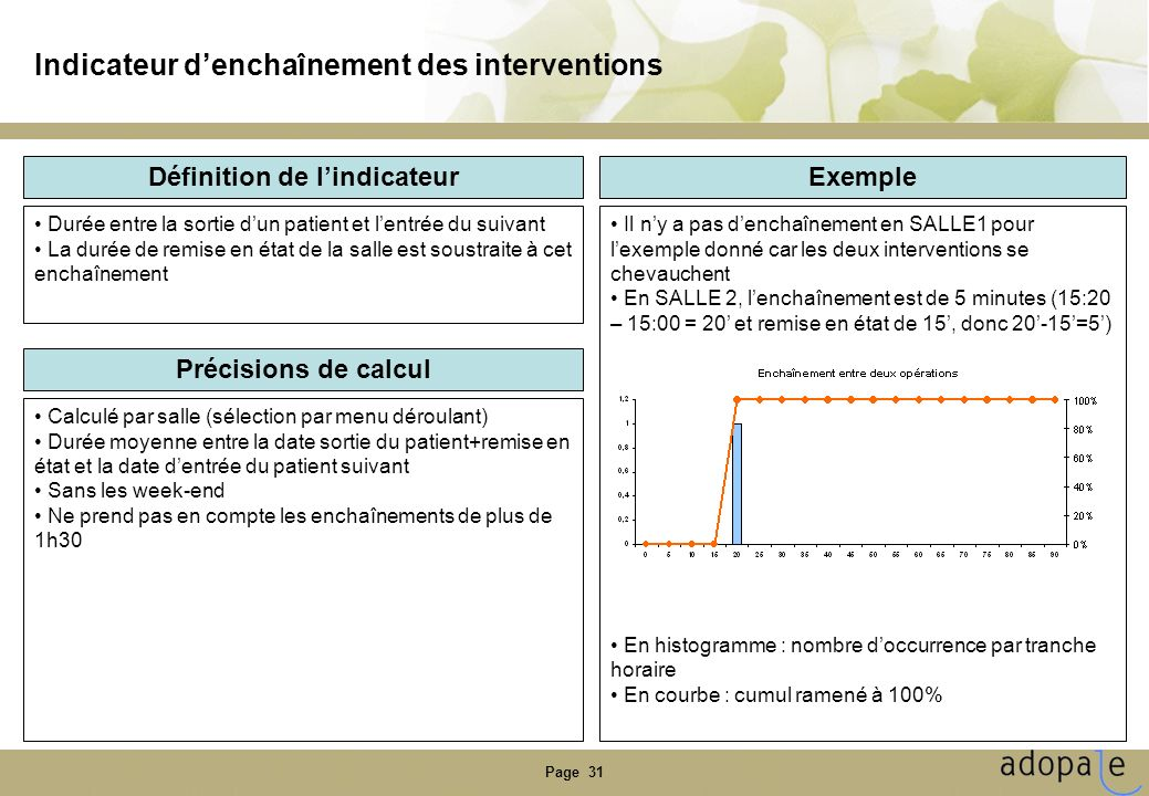 Indicateur d'enchaînement des interventions