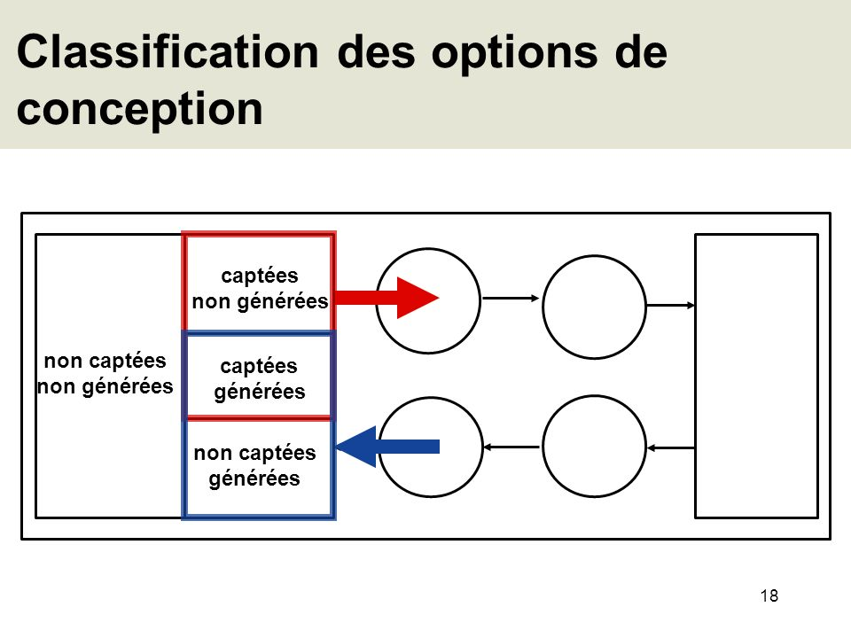 Classification des options de conception