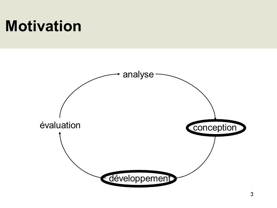 Motivation analyse évaluation conception développement
