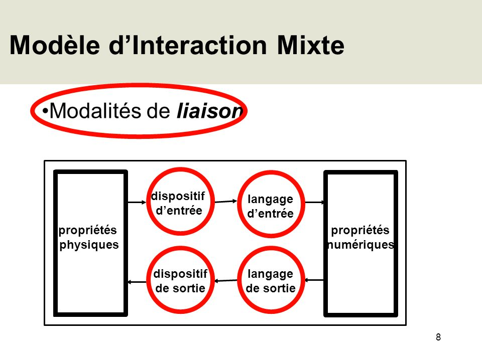 Modèle d'Interaction Mixte