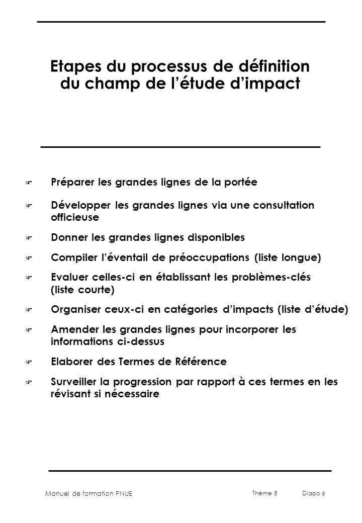 Etapes du processus de définition du champ de l'étude d'impact