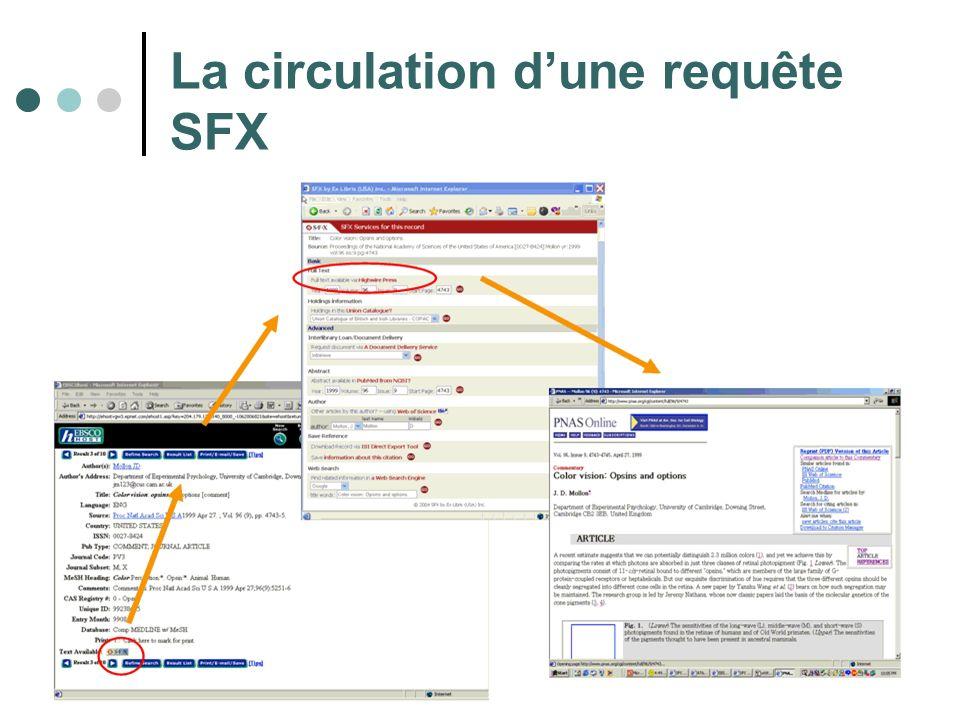 La circulation d'une requête SFX