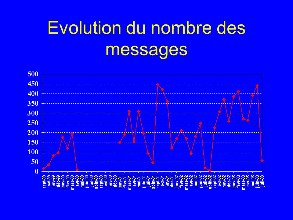 Evolution du nombre des messages