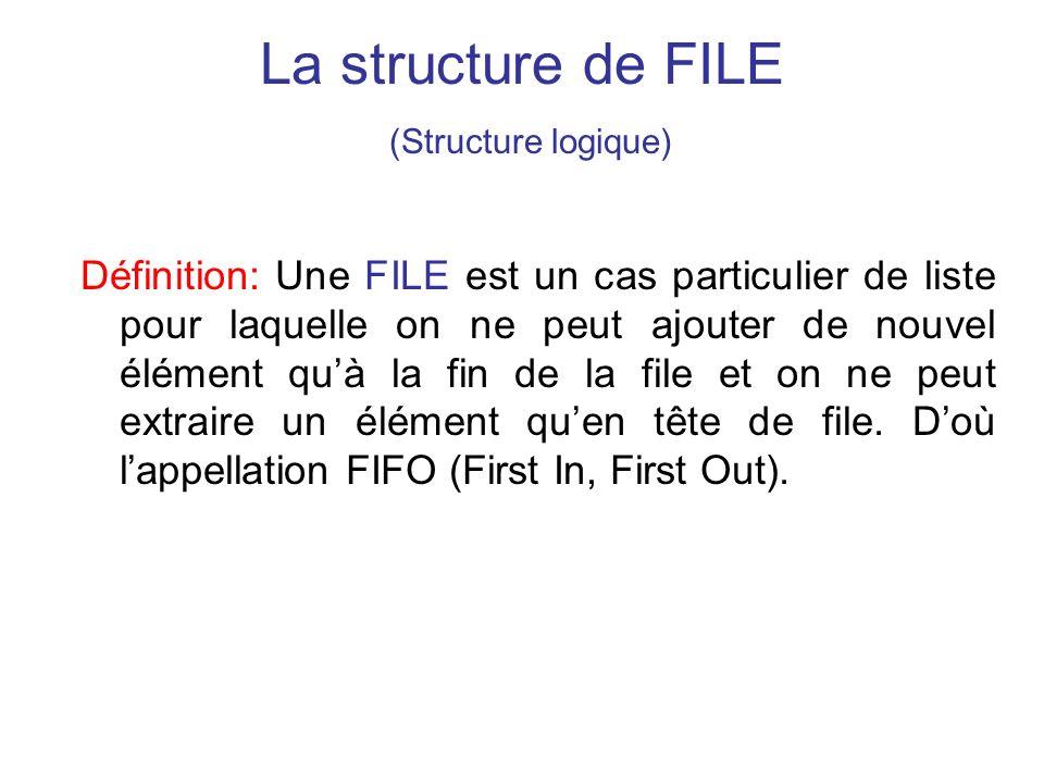 La structure de FILE (Structure logique)