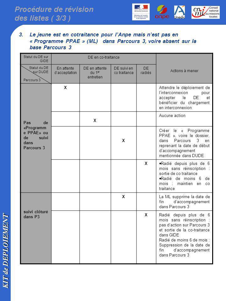 Procédure de révision des listes ( 3/3 )