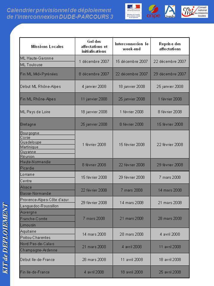 Calendrier prévisionnel de déploiement de l'interconnexion DUDE-PARCOURS 3