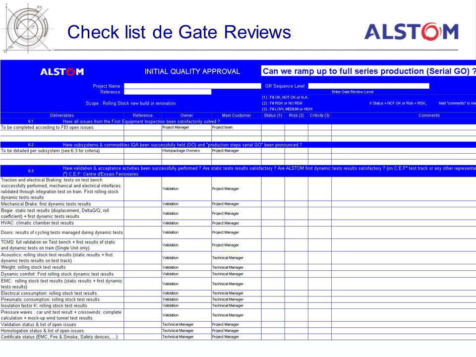Check list de Gate Reviews